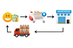 drop-shipping-inventory-management